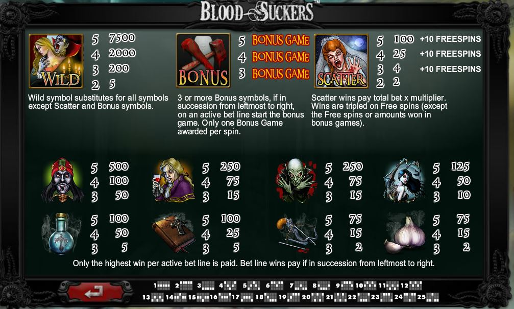 Blood Suckers Netent Paytable